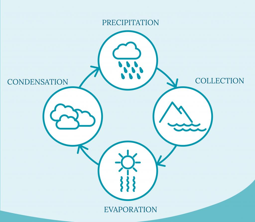 Understanding Condensation Humidity Seal Insulate Ventilate