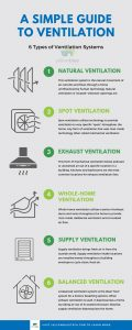A Simple Guide To Ventilation